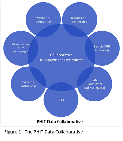 PHIT Data Collaborative