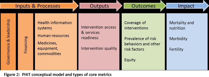 PHIT Conceptual model and types of core metrics