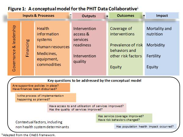 A conceptual model for the PHIT data collaborative